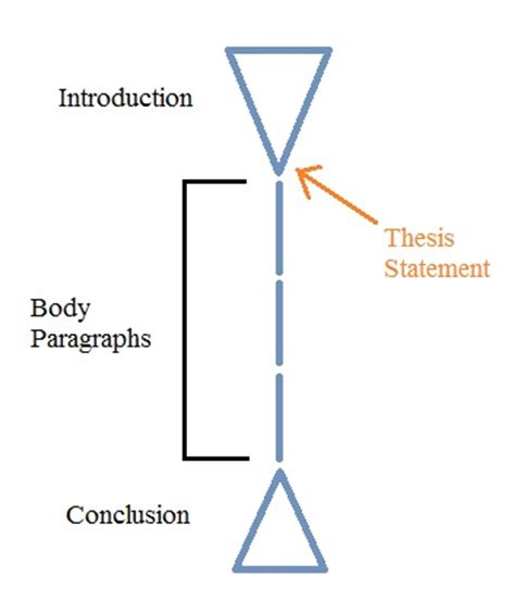 Effective dissertation and thesis